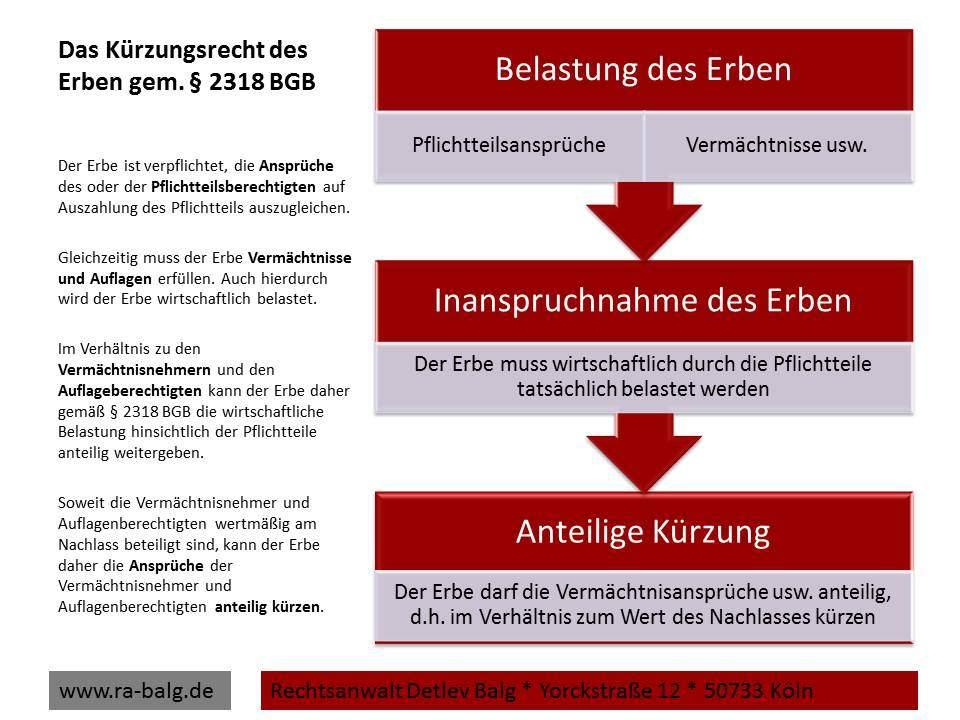 Erbrecht-Pflichtteil-Das Kürzungsrecht des Erben gem. § 2318 BGB | Fachanwalt für Erbrecht Detlev Balg * Köln