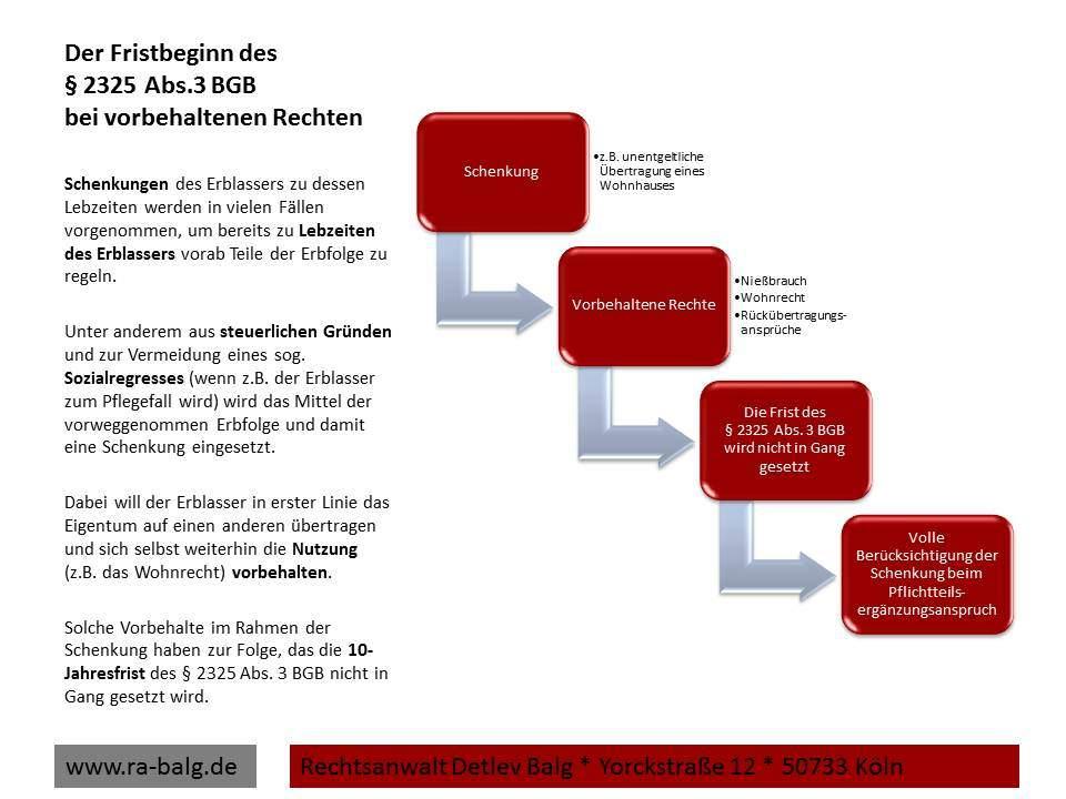 Erbrecht-Pflichtteil-Der Fristbeginn des § 2325 Abs.3 BGB bei vorbehaltenen Rechten | Fachanwalt für Erbrecht Detlev Balg * Köln
