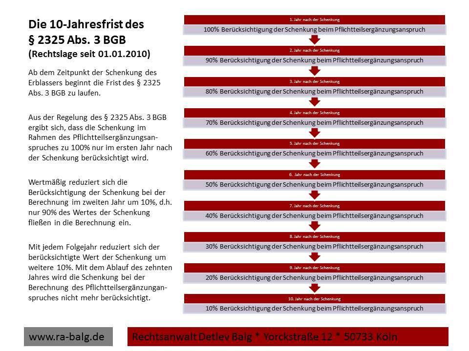 Pflichtteilsergänzungsanspruch Erbrecht Pflichtteil Die 10-Jahresfrist des § 2325 Abs. 3 BGB | Fachanwalt für Erbrecht Detlev Balg * Köln