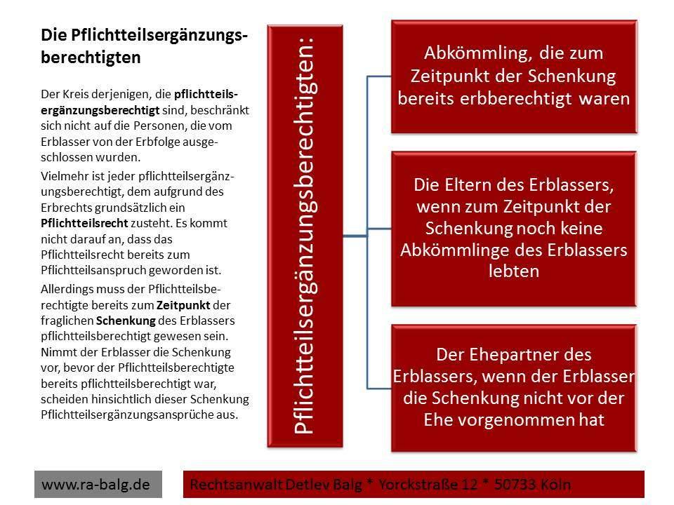 Pflichtteilsergänzungsanspruch Erbrecht-Pflichtteil-Pflichtteilsergänzungsberechtigten | Fachanwalt für Erbrecht Detlev Balg * Köln